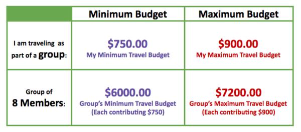 group minimum and maximum graph