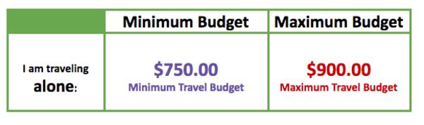 minimum and maximum budget graph